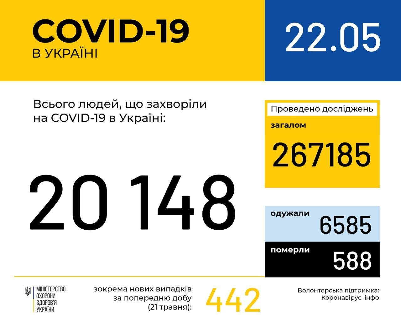 Інфіковані понад 20 тисяч, померли майже 600 осіб: статистика COVID-19 по Україні