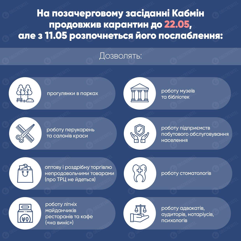 Ослаблення карантину після 22 травня: в МОЗ назвали перелік закладів, що не будуть працювати