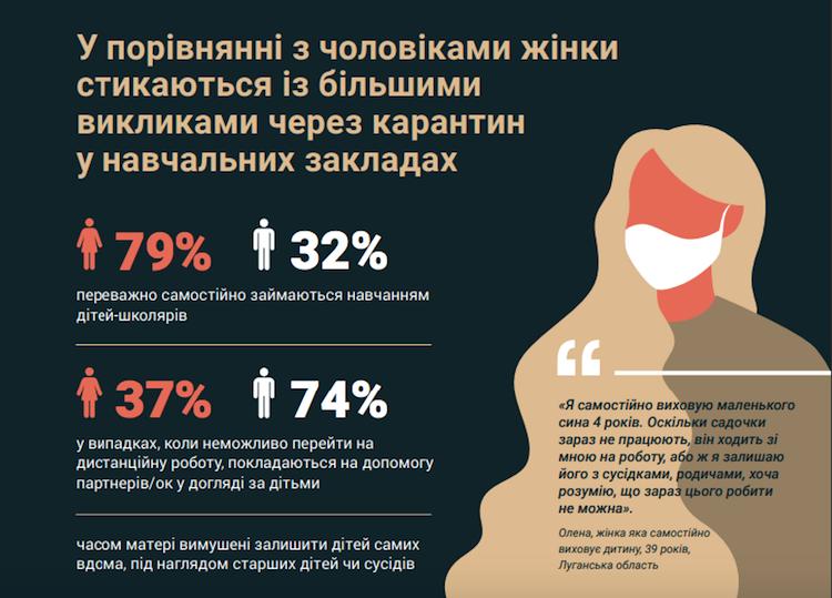 Карантин в Украине сильнее «ударил» по женщинам: печальная статистика