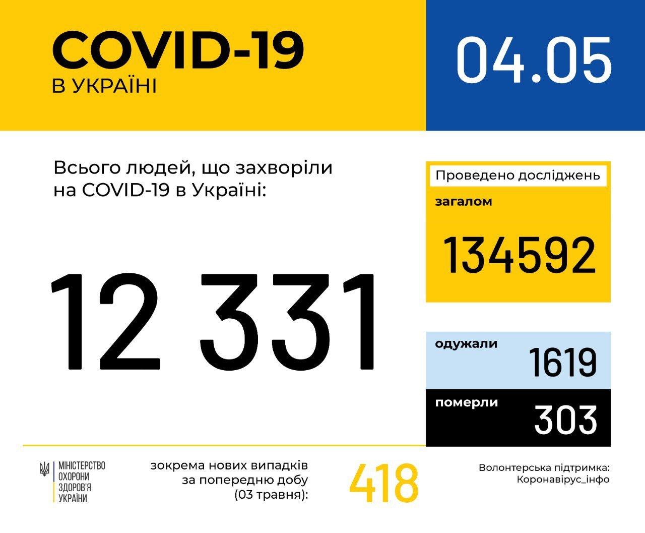 В Украине от коронавируса умерло свыше 300 человек: статистика по городам