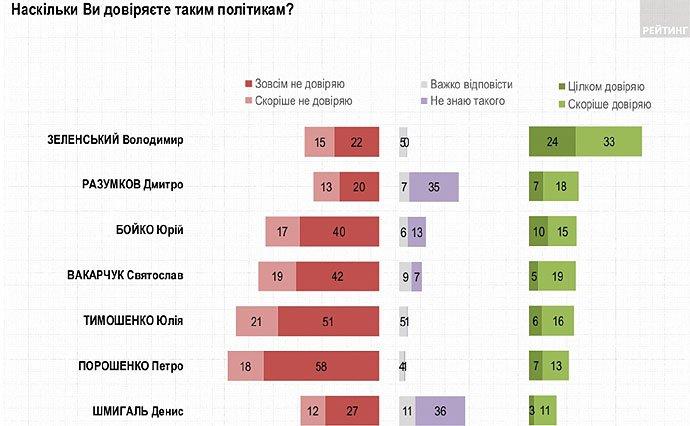 Порошенко и Тимошенко: украинцы назвали людей, которым не доверяют больше всего