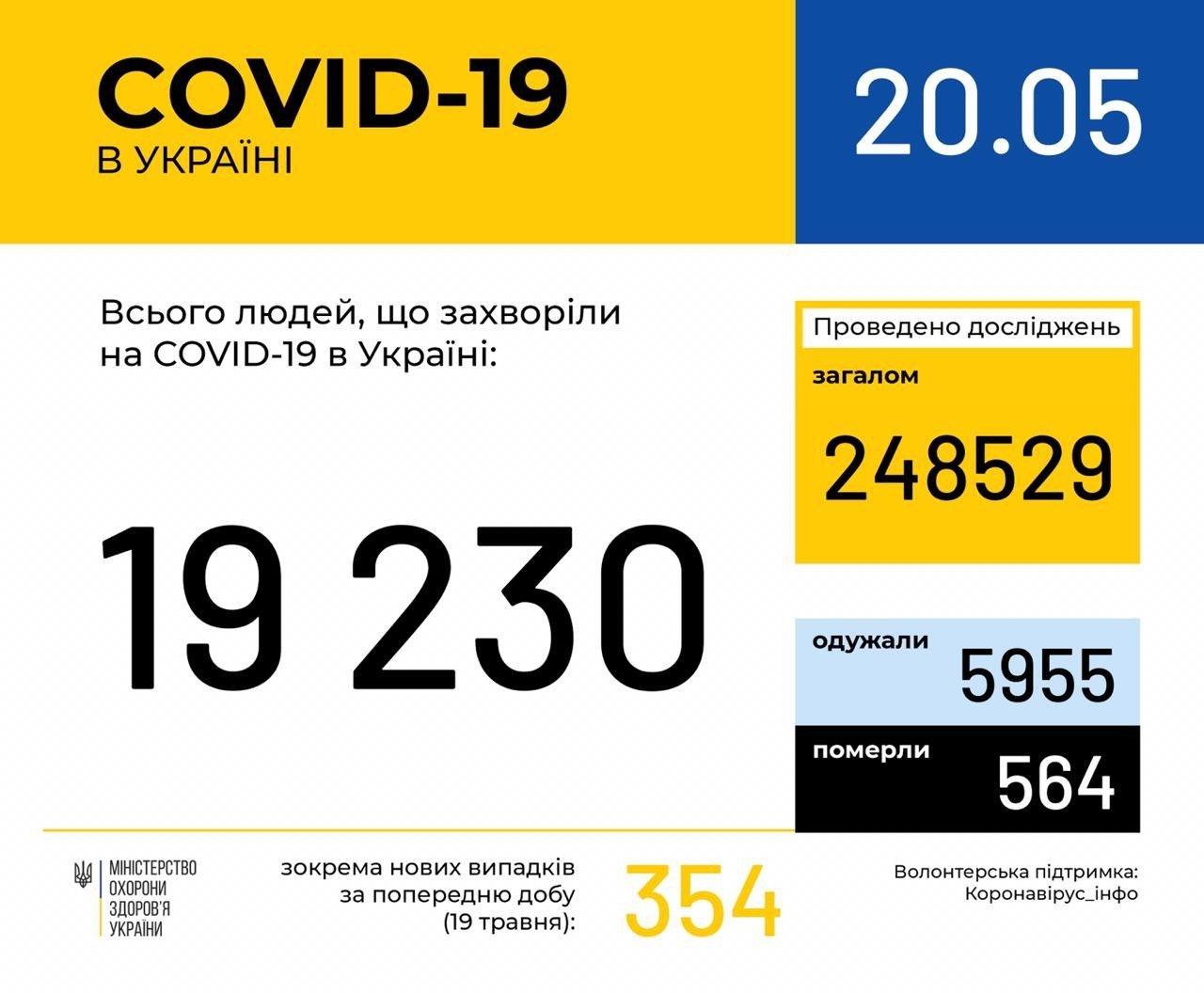 В Україні за добу від коронавірусу померли майже 20 осіб: статистика по областях