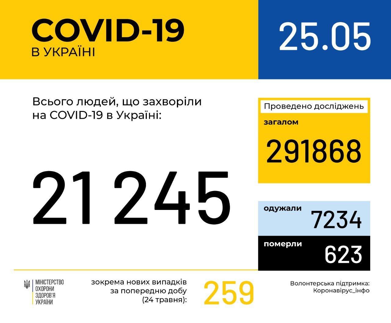 Количество инфицированных коронавирусом в Украине превысило 21 тысячу