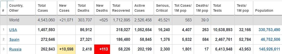 """Росія побила сумний коронавірусний """"рекорд"""": кількість хворих зростає щохвилини"""