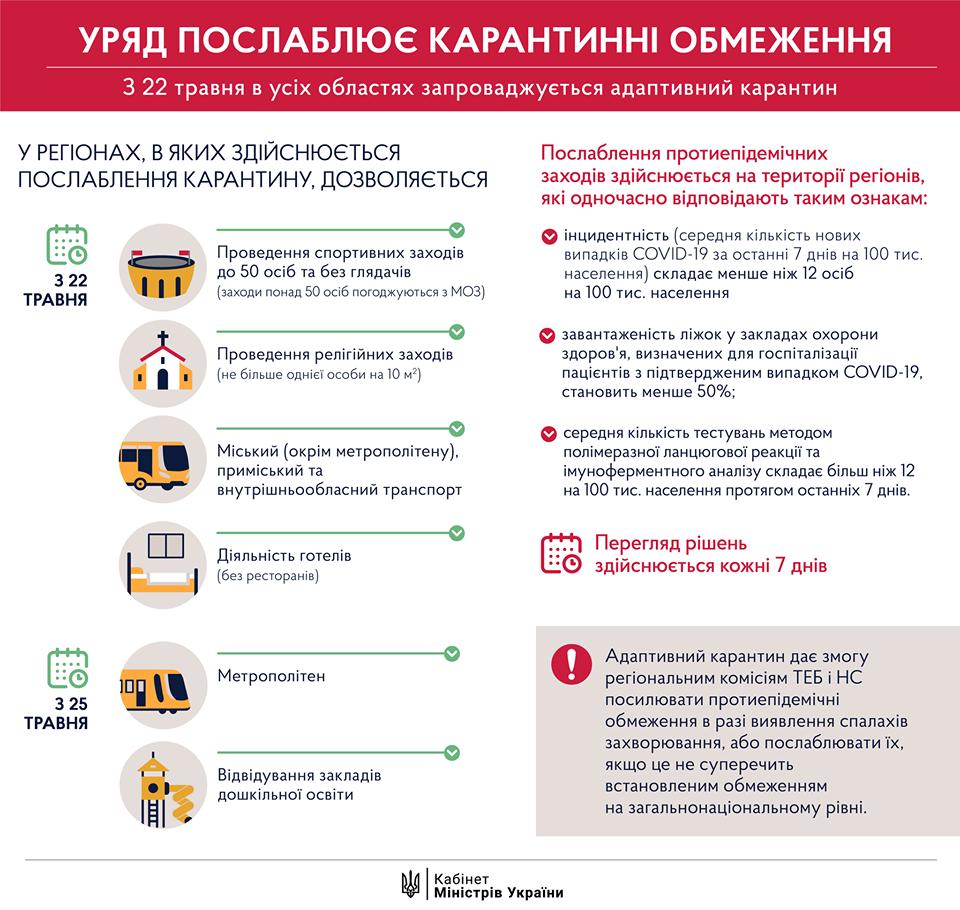 В Украине стартовал второй этап выхода из карантина: что разрешено с 22 мая