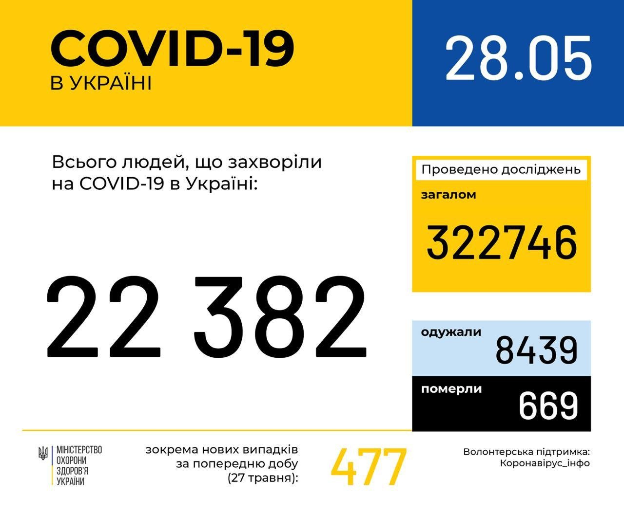 В Україні знову зросла кількість хворих на COVID-19
