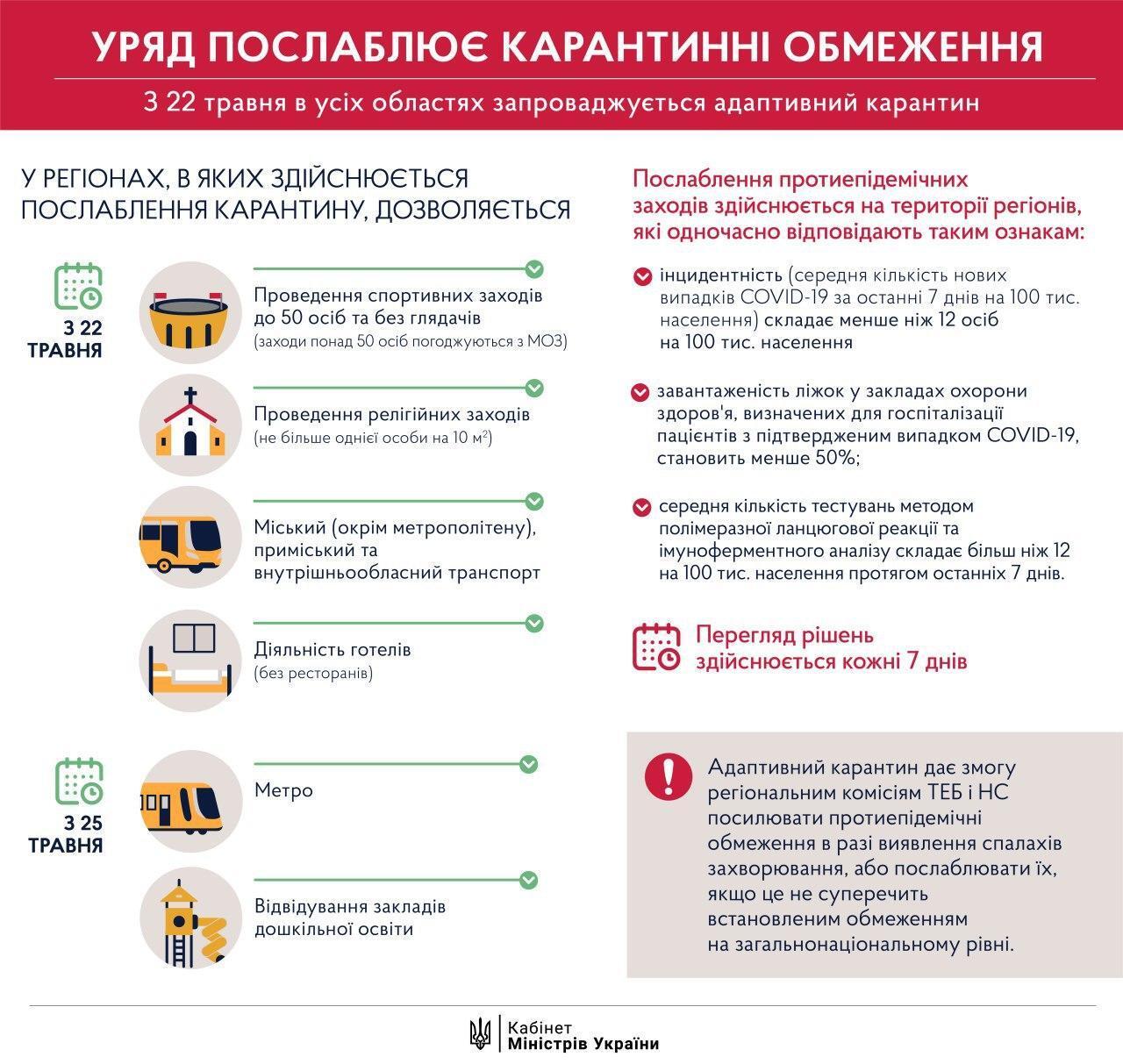 Адаптивний карантин в Україні: коли він закінчиться