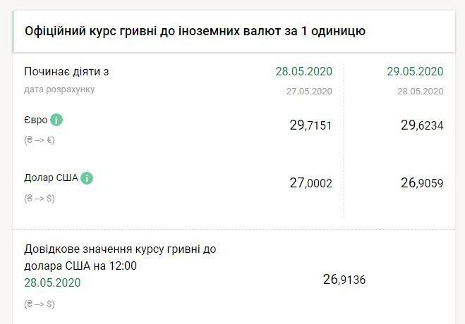 Долар опустився нижче 27 грн: озвучено курс валют на 29 травня
