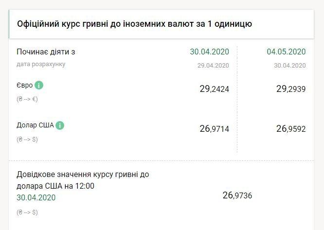 Доллар продолжает стремительно падать: курс валют в Украине