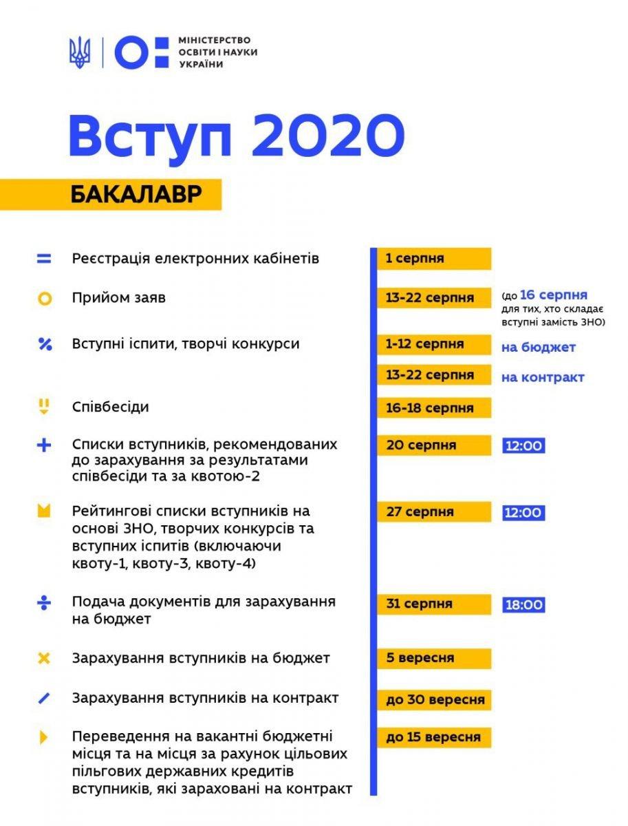 Карантин в Украине: когда закончится учебный год и график ВНО 2020