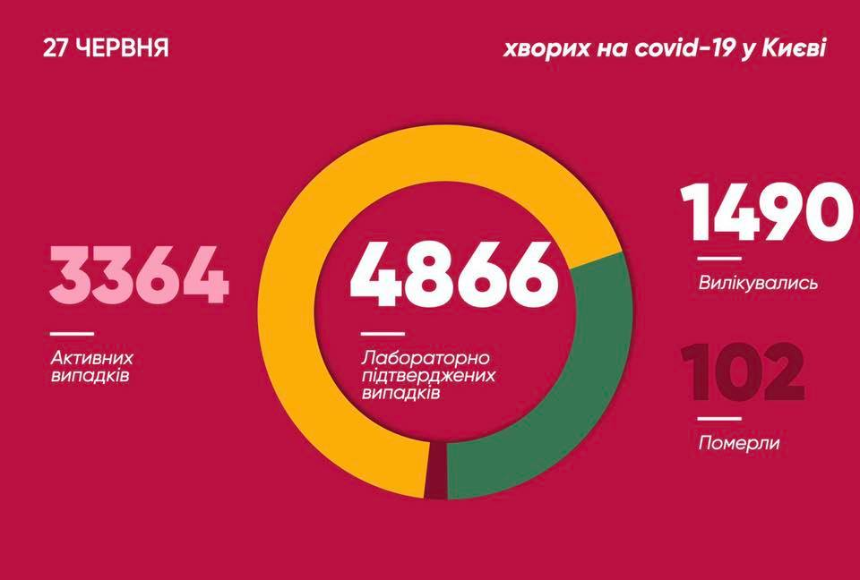 Установлен антирекорд: Кличко сделал важное заявление относительно эпидемии COVID-19 в Киеве