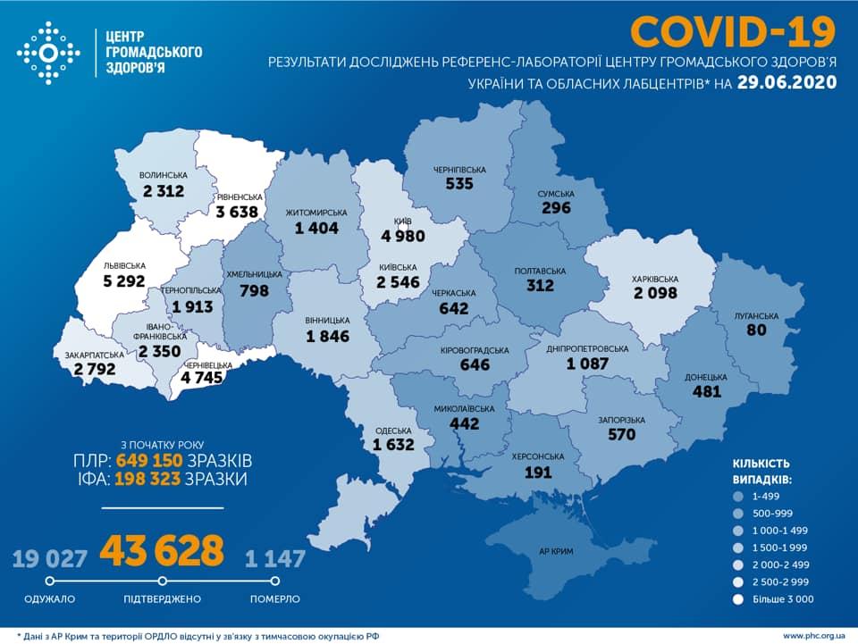 У яких областях України не зафіксовано нових випадків COVID-19