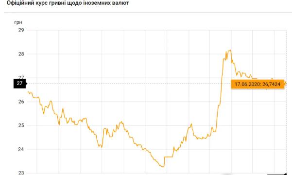 Долар і євро впали в ціні: курс валют на 17 червня