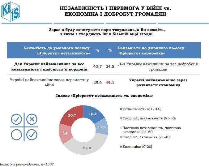 Половина українців вважає, що Україна йде до розколу