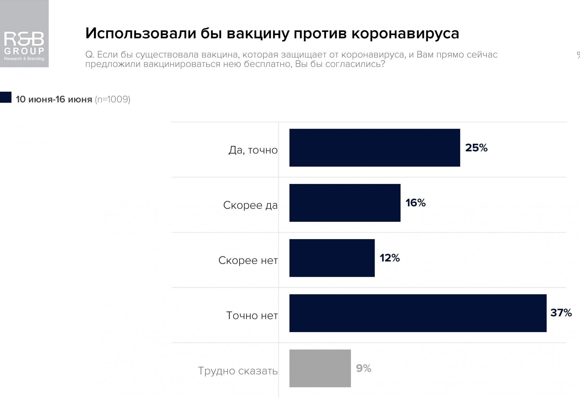 Сколько украинцев готовы вакцинироваться от COVID-19: статистика поражает
