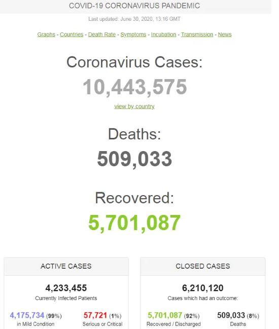 На COVID-19 по всьому світу захворіли майже 10,5 млн: статистика на 30 червня