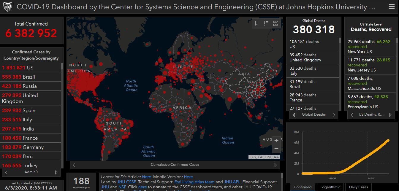 Статистика щодо коронавірусу на 3 червня: скільки людей померли в усьому світі