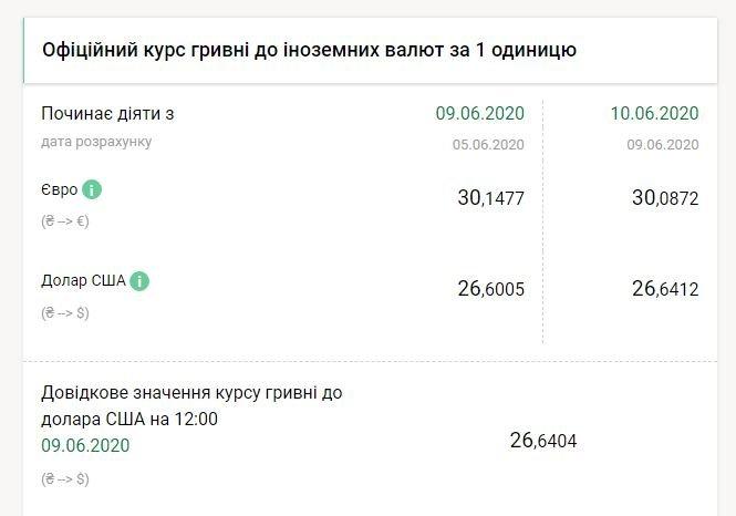 Долар різко подорожчав на фоні рішення МВФ про допомогу Україні