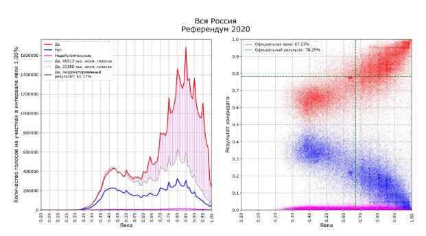 """За """"обнулення"""" Путіна проголосувало 20 мільйонів """"зайвих"""" голосів"""