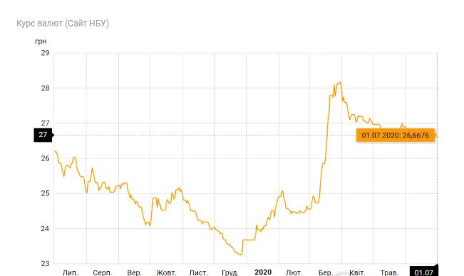 Гривня раптово укріпилася: курс валют на 1 липня