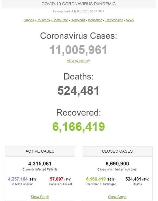 Заболели почти 11 миллионов: полная статистика COVID-19 на 3 июля