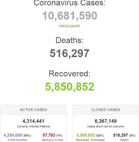 Умерли свыше 512 тысяч человек: полная статистика COVID-19 на 1 июля
