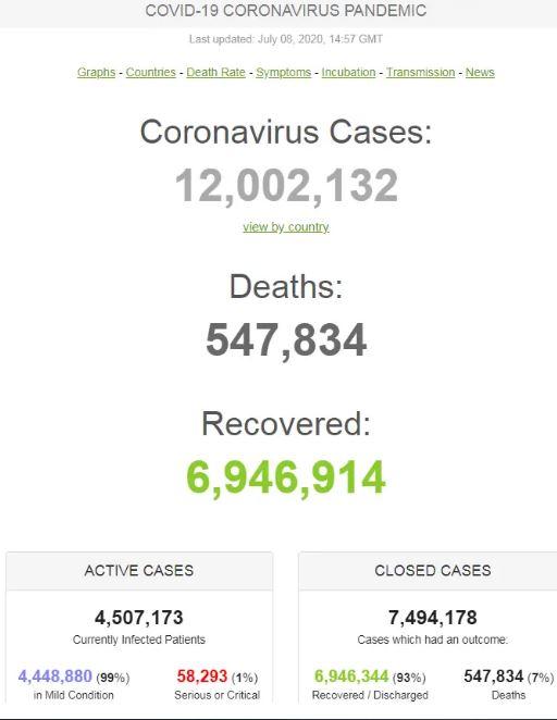 На COVID-19 захворіли вже майже 12 мільйонів: повна статистика на 8 липня
