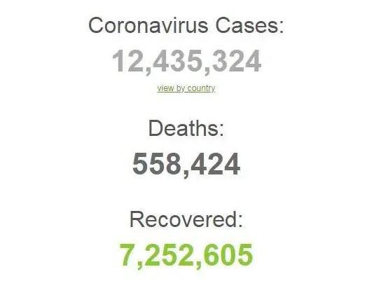 COVID-19 атакует мир с новой силой: полная статистика на 10 июля