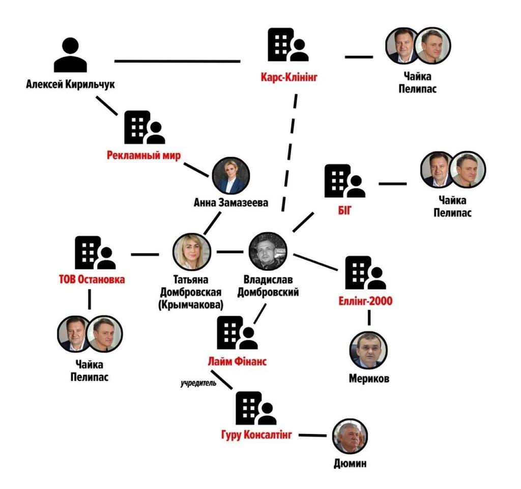Миколаївська «слуга народу» Домбровська виявилася бізнес-партнером Чайки-Пелипаса
