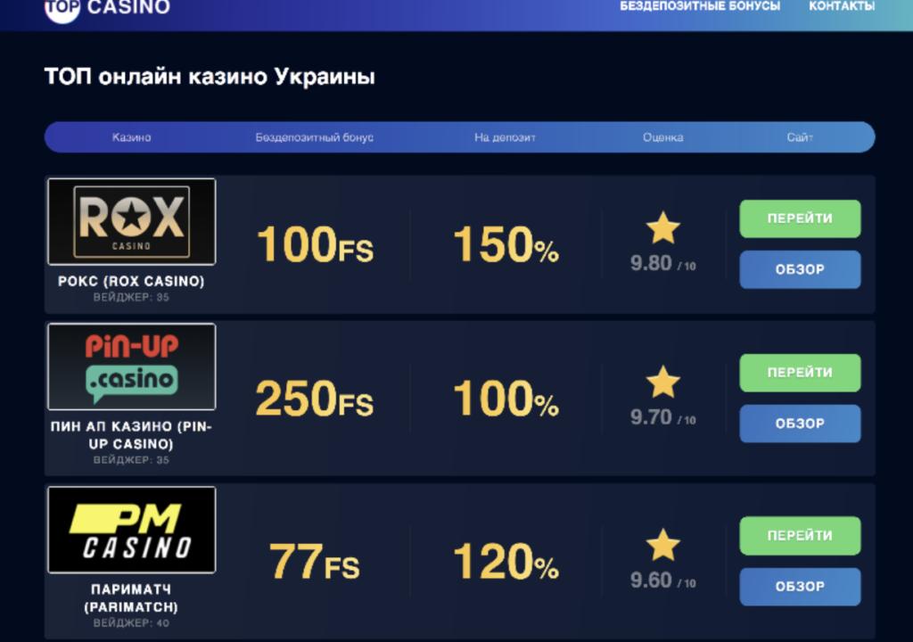 Нові онлайн казино в рейтингу Top-Casino