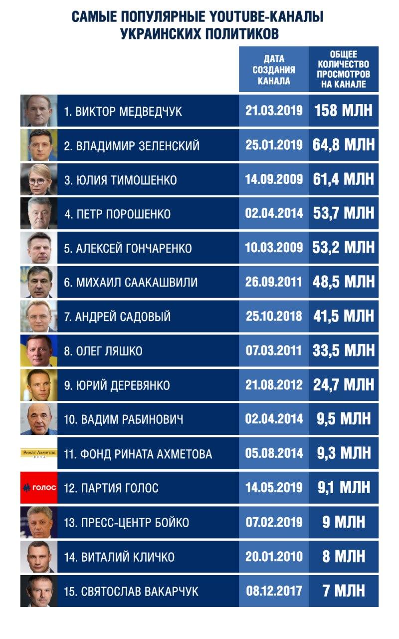 Чтобы не узнали о вакцине: Почему заблокировали самый популярный YouTube-канал украинского политика