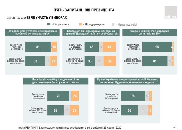 Всеукраинский опрос Зеленского: появились первые результаты