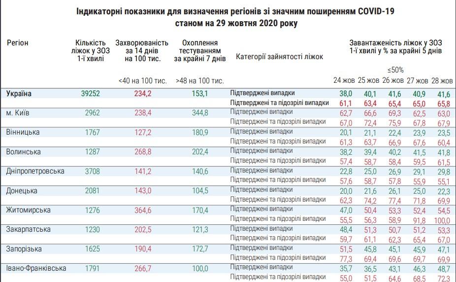 Карантин в Украине: в каких областях больше всего больных — инфографика