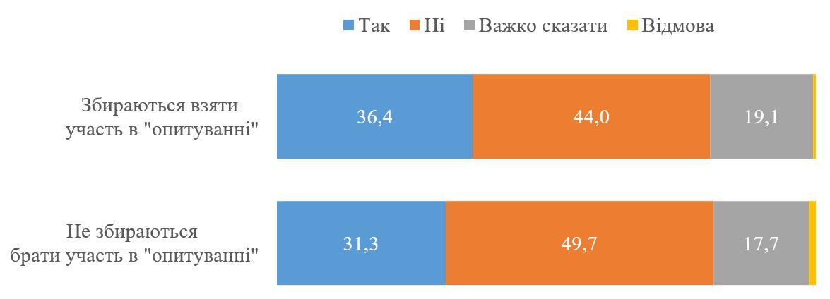 Українці виступили проти створення вільної економічної зони на Донбасі: опитування