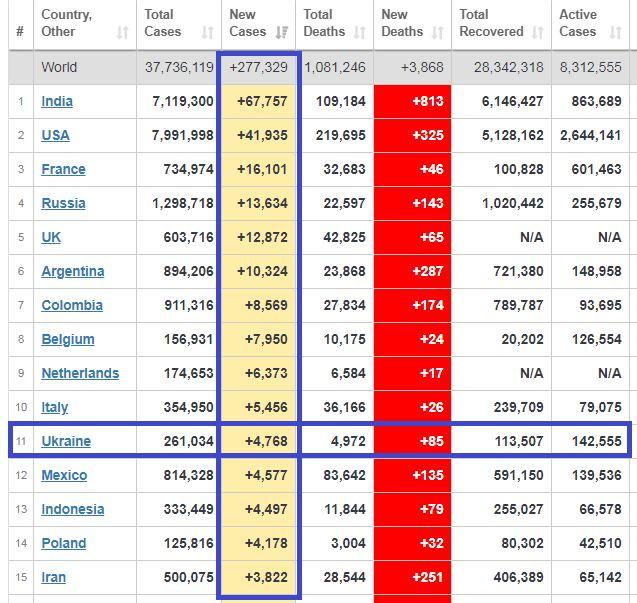 Украина среди мировых лидеров по распространению COVID-19