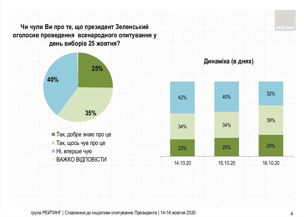 Сколько украинцев против проведения опроса 25 октября: интересная статистика