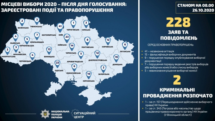 Київська область стала лідером за кількістю порушень на місцевих виборах