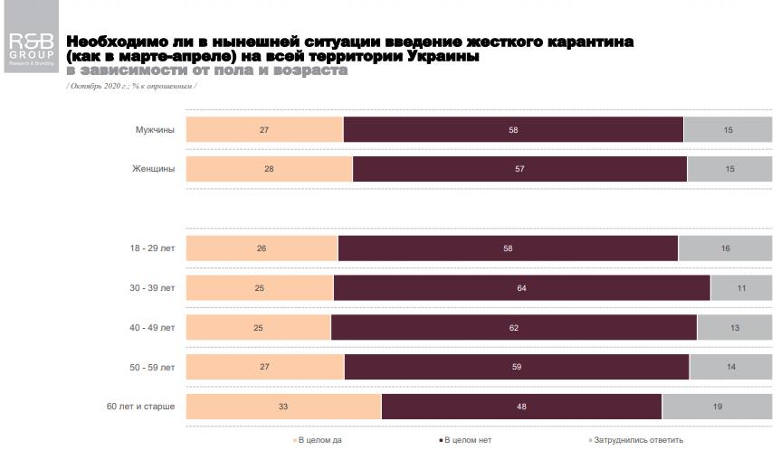 Сколько украинцев против жесткого карантина в Украине: результаты опроса