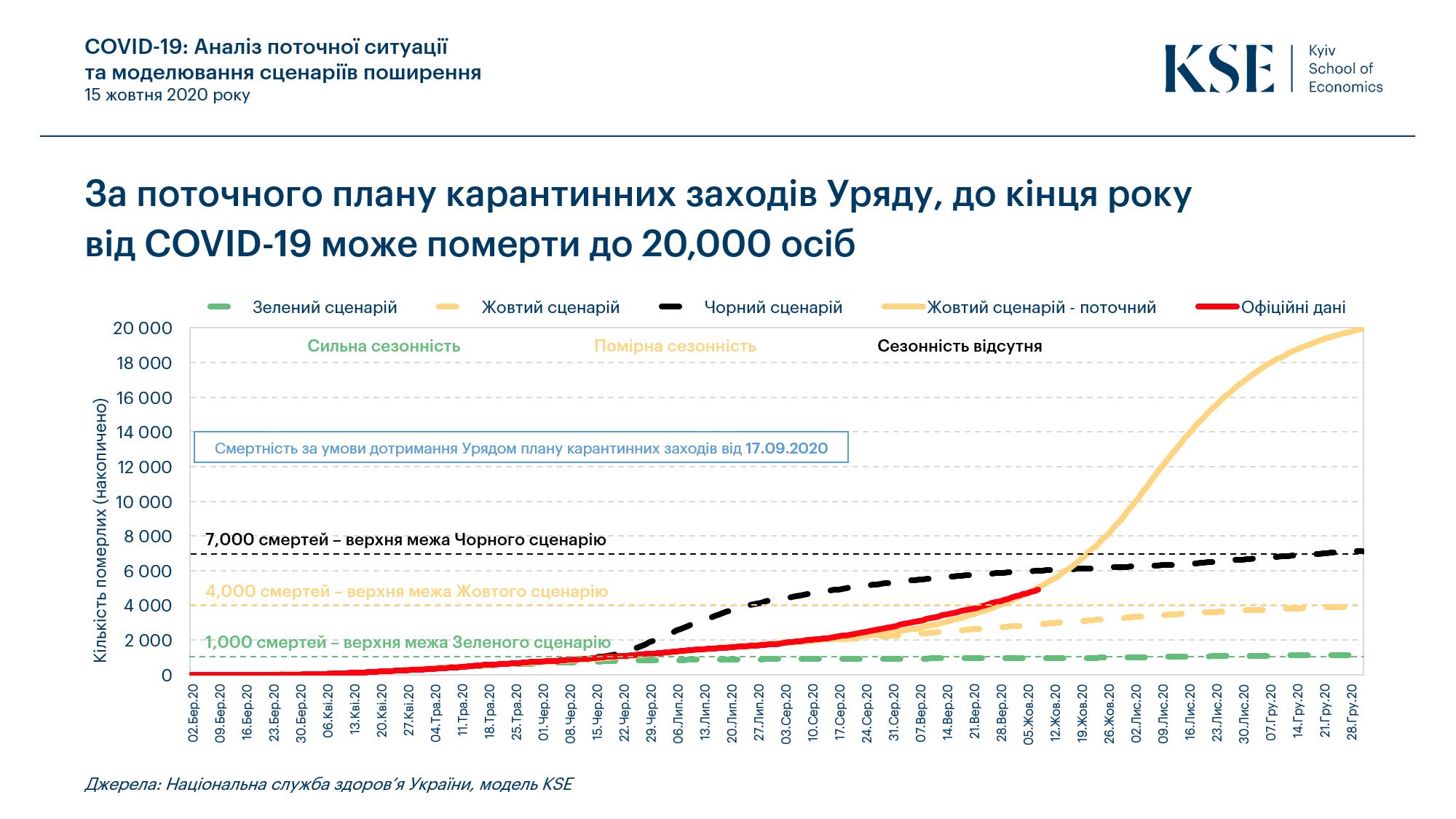 Умрет 20 тысяч человек: в Украине озвучили прогноз по COVID-19 до конца 2020