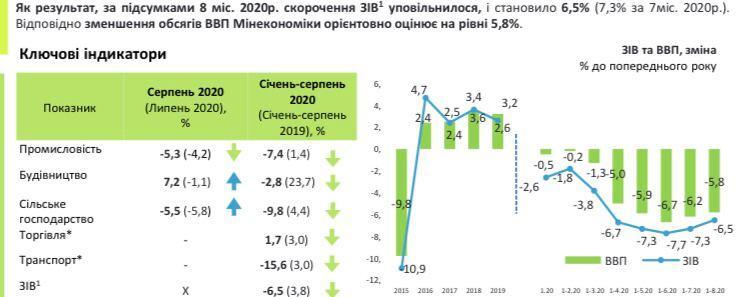 ВВП Украины рухнул почти на 6% с начала 2020 года