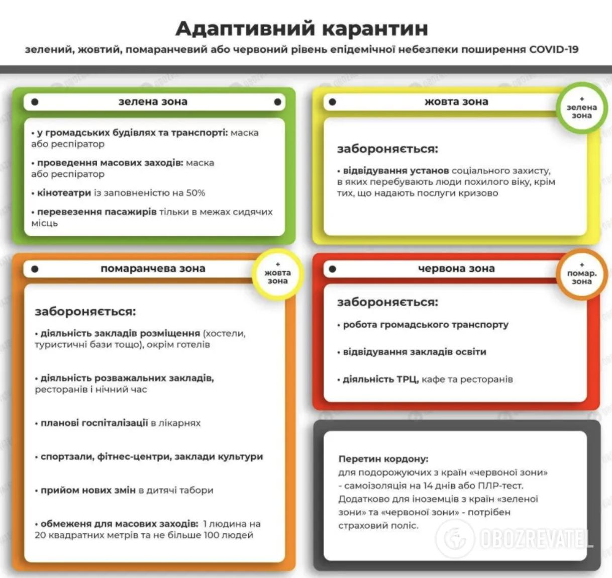 Десятки городов попали в красную зону: в Украине обновили эпидемическое зонирование