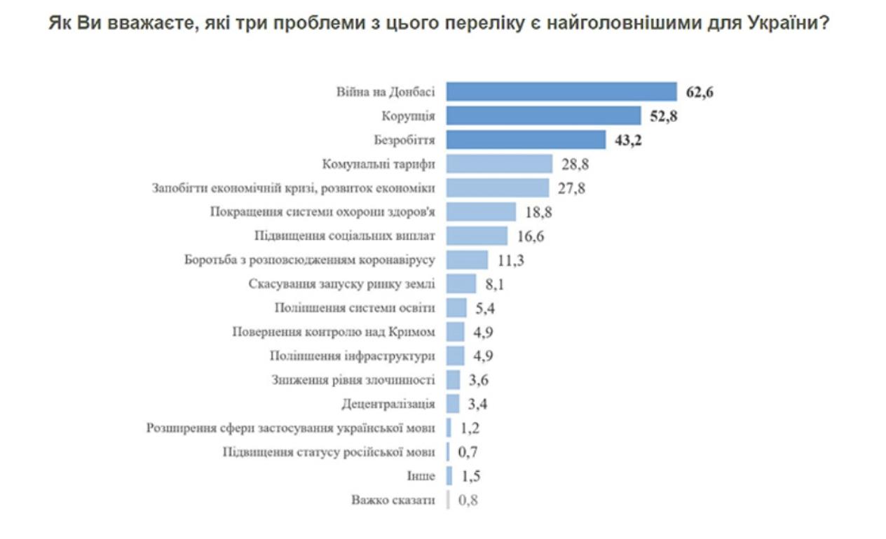 Война и безработица, но не COVID-19: украинцы озвучили главные проблемы