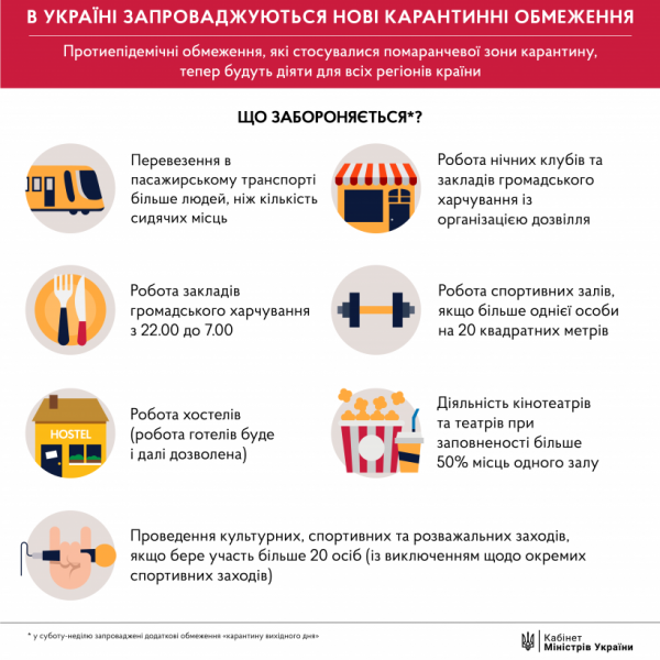 В Україні повернули загальнонаціональний карантин: що під забороною