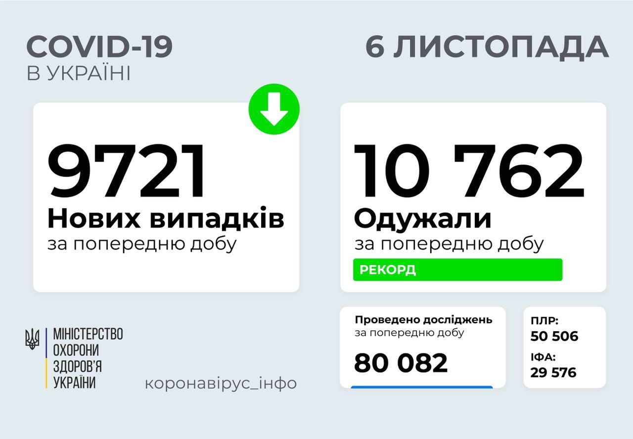 В Украине рекордное количество смертей от COVID-19 за сутки