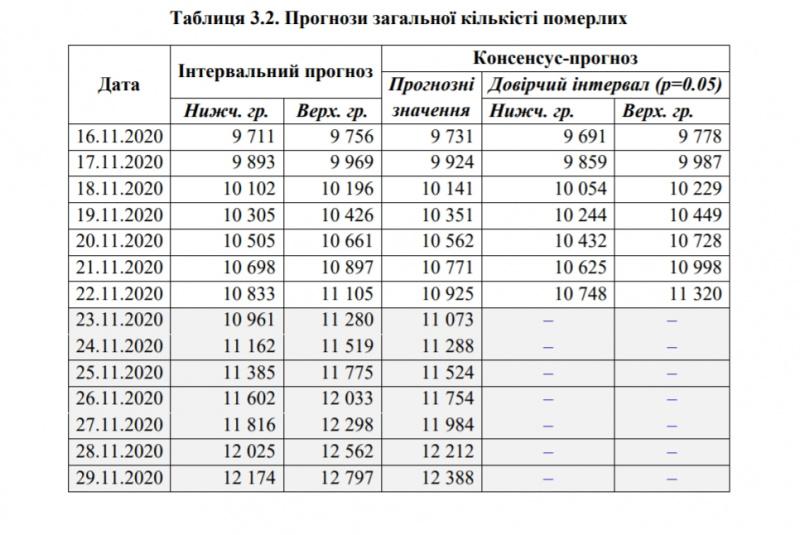200 тысяч новых случаев COVID-19 до конца ноября: эксперты озвучили «приговор» Украине