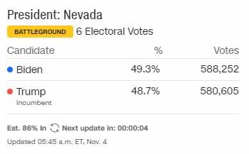 Вибори в США: долю Трампа і Байдена вирішують в 6 штатах