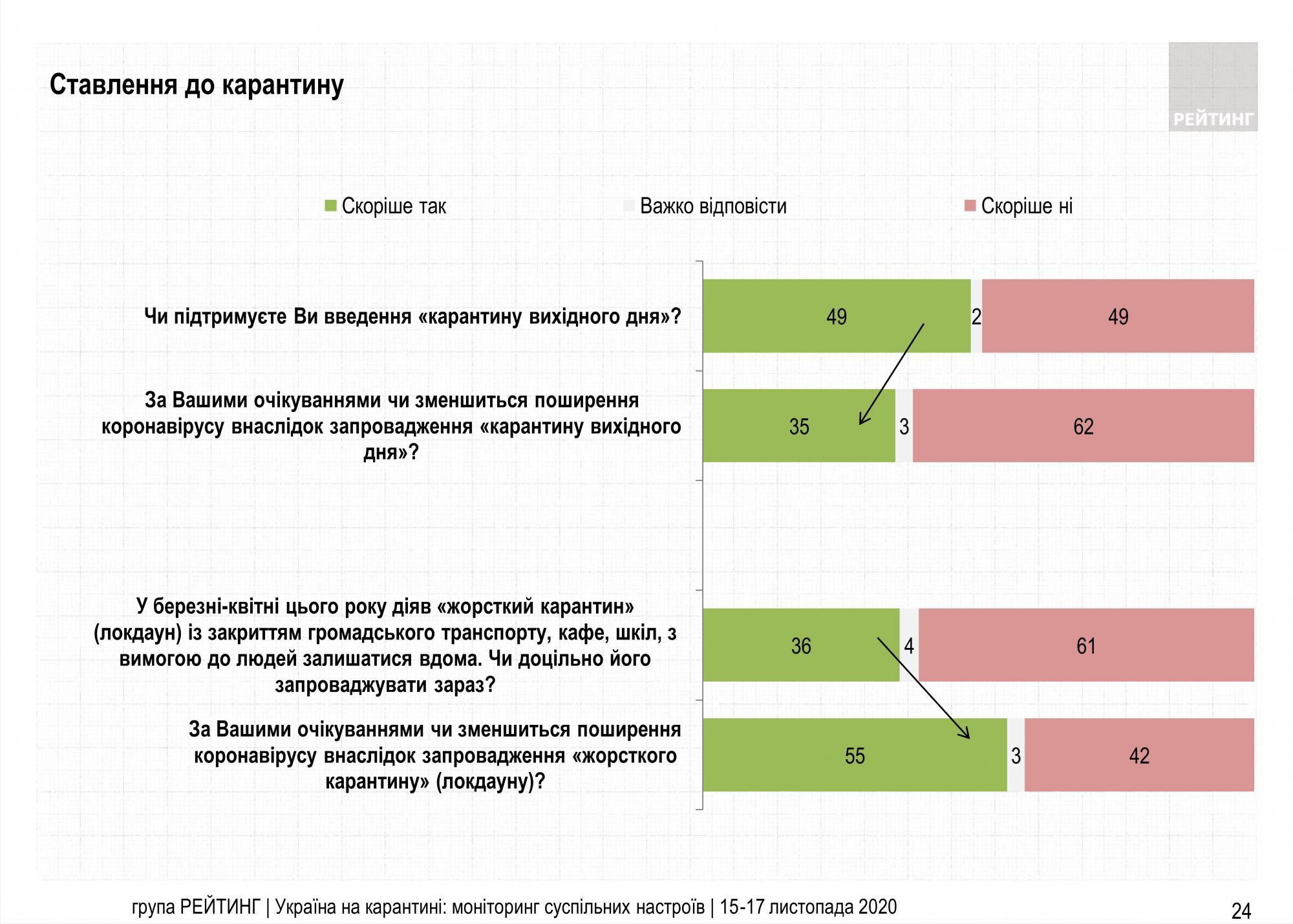 Карантин выходного дня разделил украинцев: половина страны против ограничений