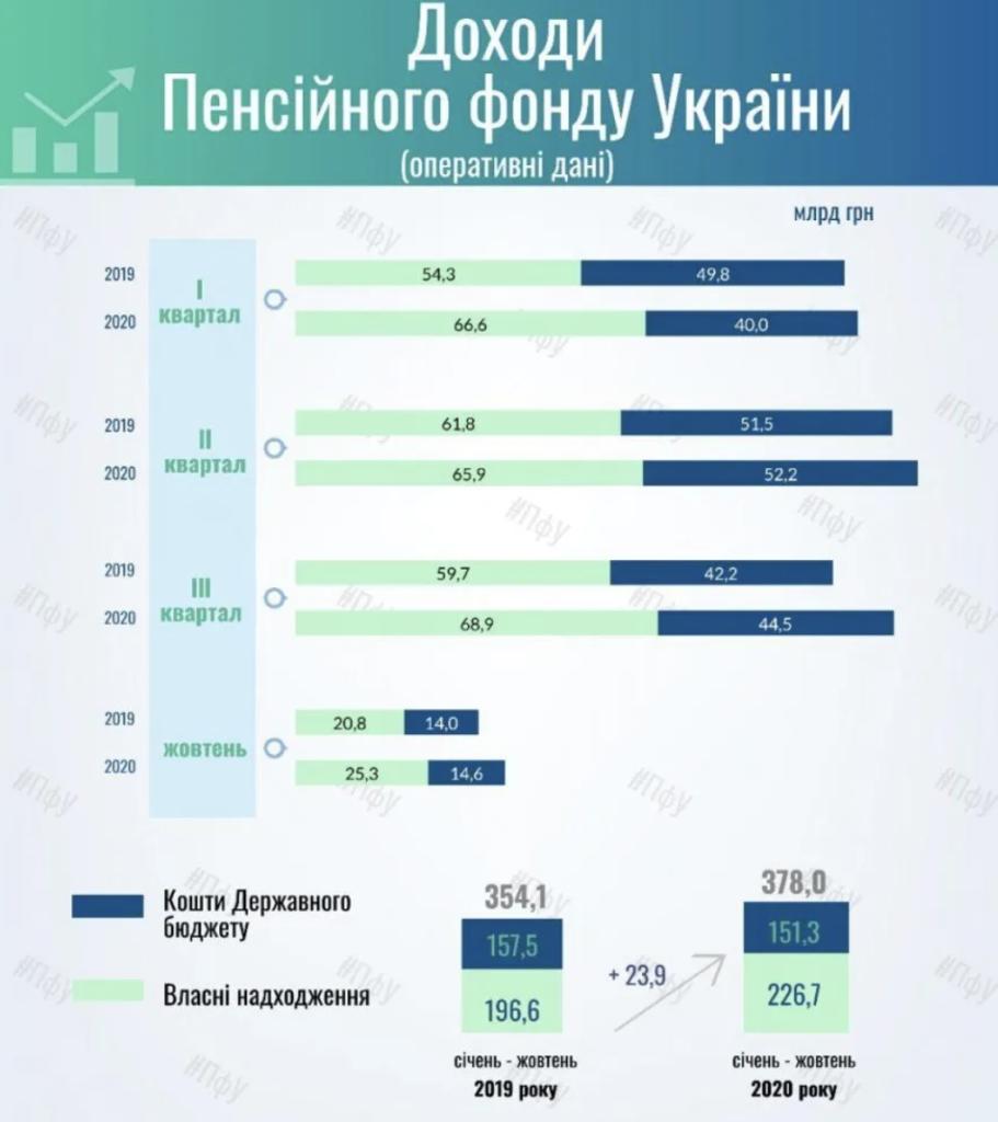 Пенсії в Україні під загрозою: в ПФУ заявили про рекордний дефіцит