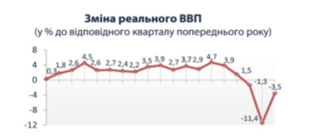 Экономика Украины продолжает падение: как сильно рухнул ВВП