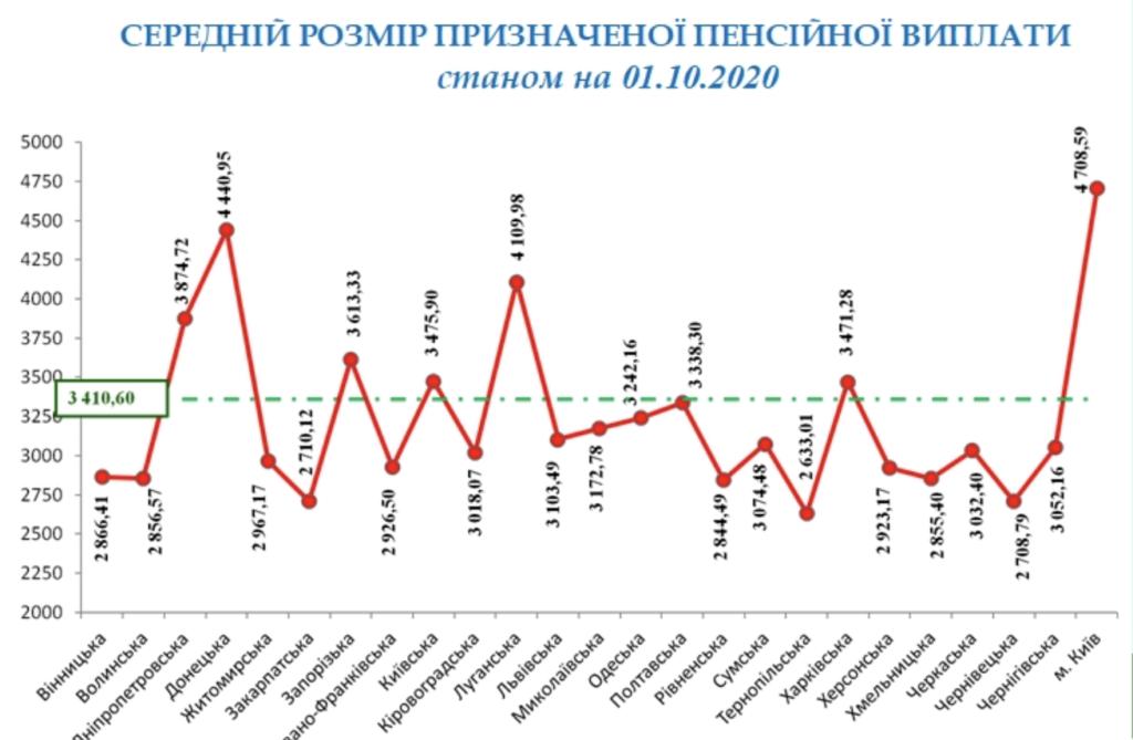 Пенсія в Україні зросла на 17 гривень за квартал: статистика ПФУ